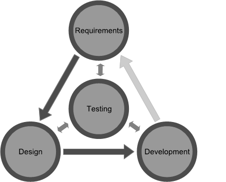 SW development cycle from test-centric point of view